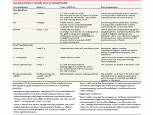 Updated Uspstf Colorectal Cancer Screening Recommendations American College Of Gastroenterology